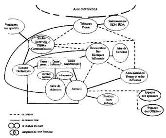 Schéma de relations fonctionnelles